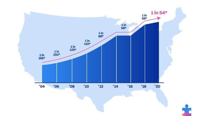 Imagen de los datos de prevalencia del autismo en los Estados Unidos