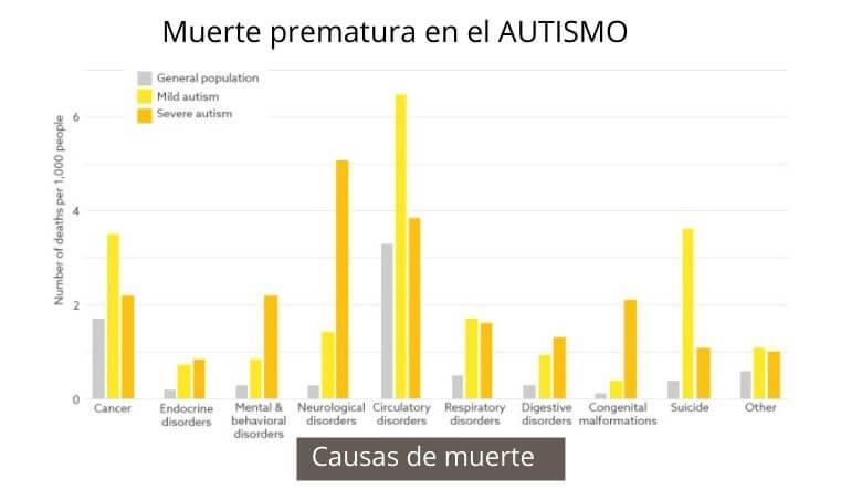 De que muere los autistas, cuadro que muestra las razones de fallecimiento