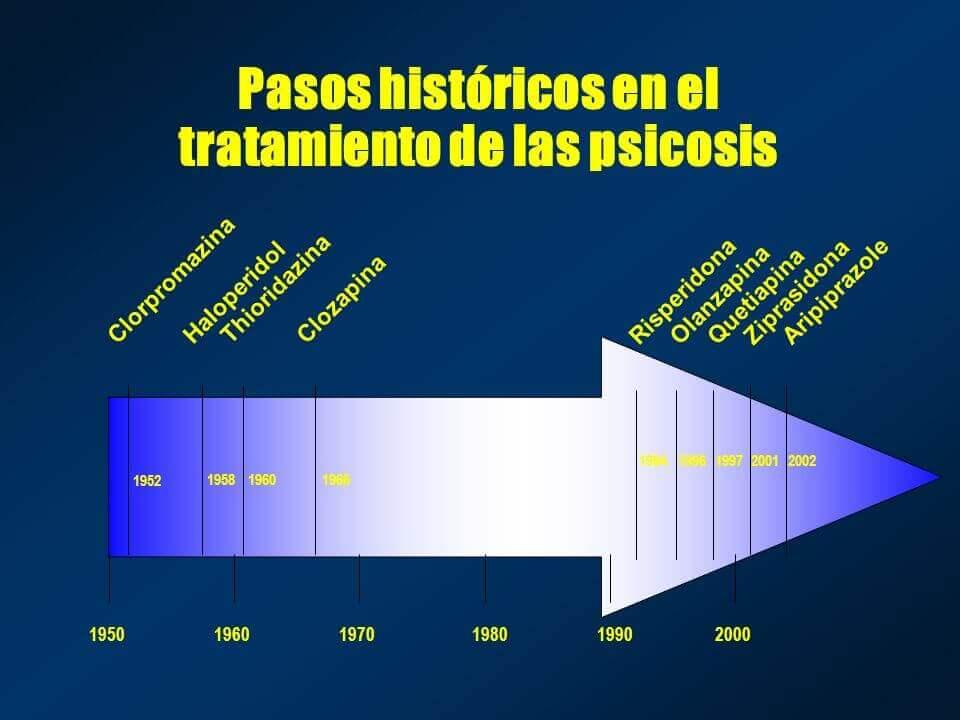 Medicamentos antipsicóticos y su aparición a lo largo del tiempo
